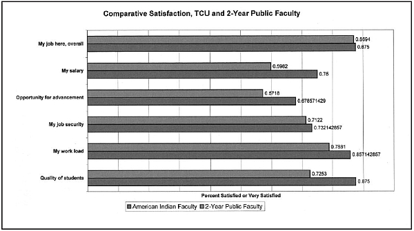 TRIBAL COLLEGE FACULTY SURVEY RESULTS