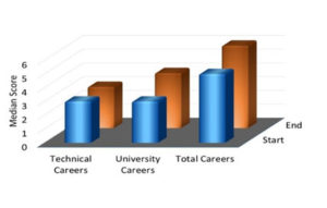 Figure 3. Change in median number of careers considered by 12 students