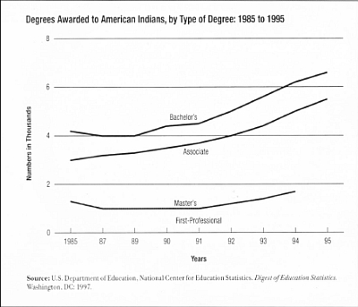 DEGREES AWARDED GRAPH
