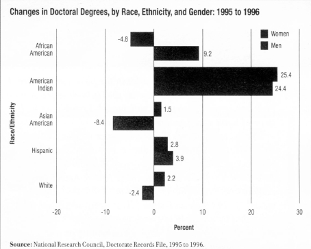 CHANGES IN DOCTORAL DEGREES