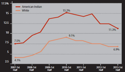 NATIONAL UNEMPLOYMENT RATES FOR AMERICAN INDIANS AND WHITES