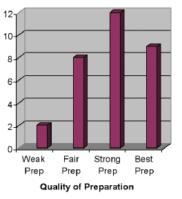 QUALITY OF PREPARATION GRAPHIC