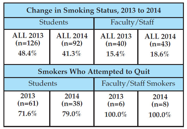 CHANGE IN SMOKING STATUS BEFORE AND AFTER LLTC COMMERCIAL TOBACCO-FREE POLICY