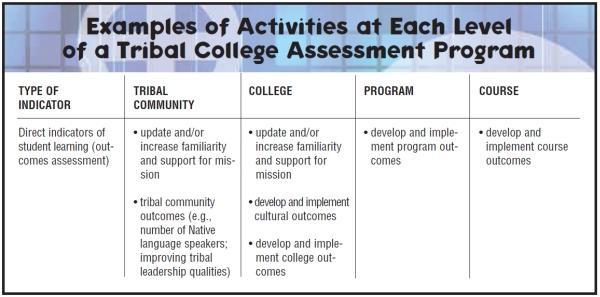 ExampleOfAssessmentActivities