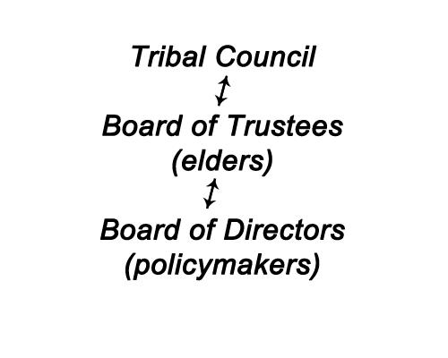 TMCC LEADERSHIP STRUCTURE