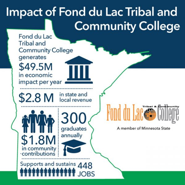 ECONOMIC IMPACT OF FOND DU LAC TRIBAL AND COMMUNITY COLLEGE 2018