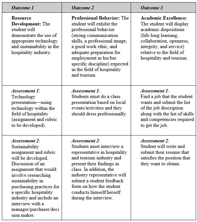 Table1 Sample Student Learning Outcomes